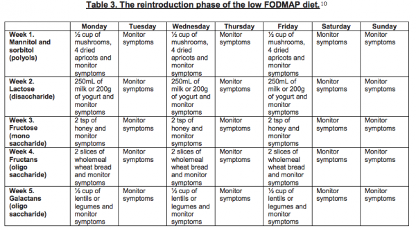 Low Fodmap Diet For Irritable Bowel Syndrome As Well As